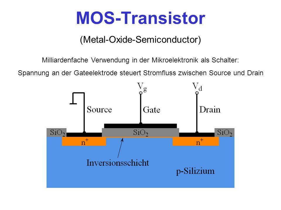 MOS-Transistor (Metal-Oxide-Semiconductor) Milliardenfache Verwendung in der Mikroelektronik als Schalter: Spannung an der Gateelektrode steuert Strom