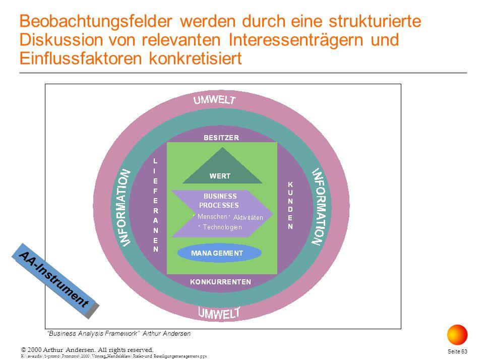 © 2000 Arthur Andersen. All rights reserved. K:\st-audit\1-promo\Promorxr\2000\Vortrag_Handelsblatt\Risiko-und Beteiligungsmanagement.ppt Seite 63 Beo