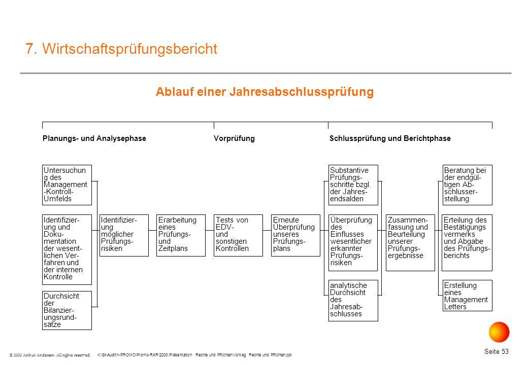 K:\St-Audit\1-PROMO\Promo-RXR\2000\Präsentation Rechte und Pflichten\Vortrag Rechte und Pflichten.ppt Seite 53 © 2000 Arthur Andersen.