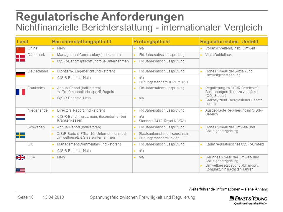 Seite 10 13.04.2010 Spannungsfeld zwischen Freiwilligkeit und Regulierung Regulatorische Anforderungen Nichtfinanzielle Berichterstattung - internatio