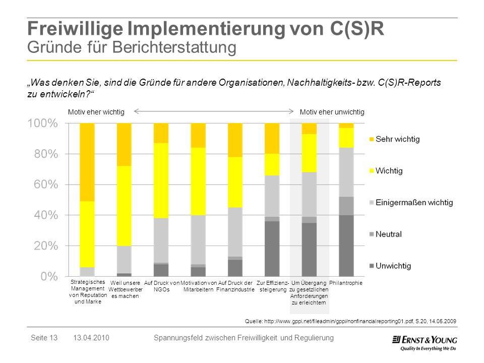 Seite 13 13.04.2010 Spannungsfeld zwischen Freiwilligkeit und Regulierung Freiwillige Implementierung von C(S)R Gründe für Berichterstattung Strategis