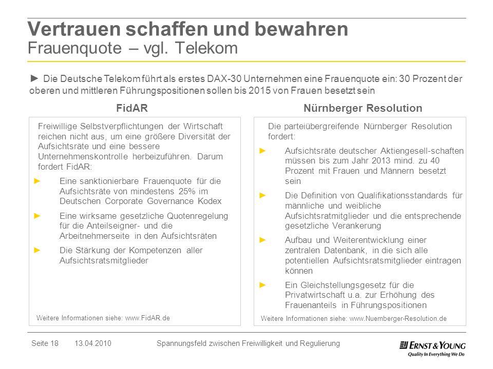 Seite 18 13.04.2010 Spannungsfeld zwischen Freiwilligkeit und Regulierung Vertrauen schaffen und bewahren Frauenquote – vgl. Telekom Freiwillige Selbs