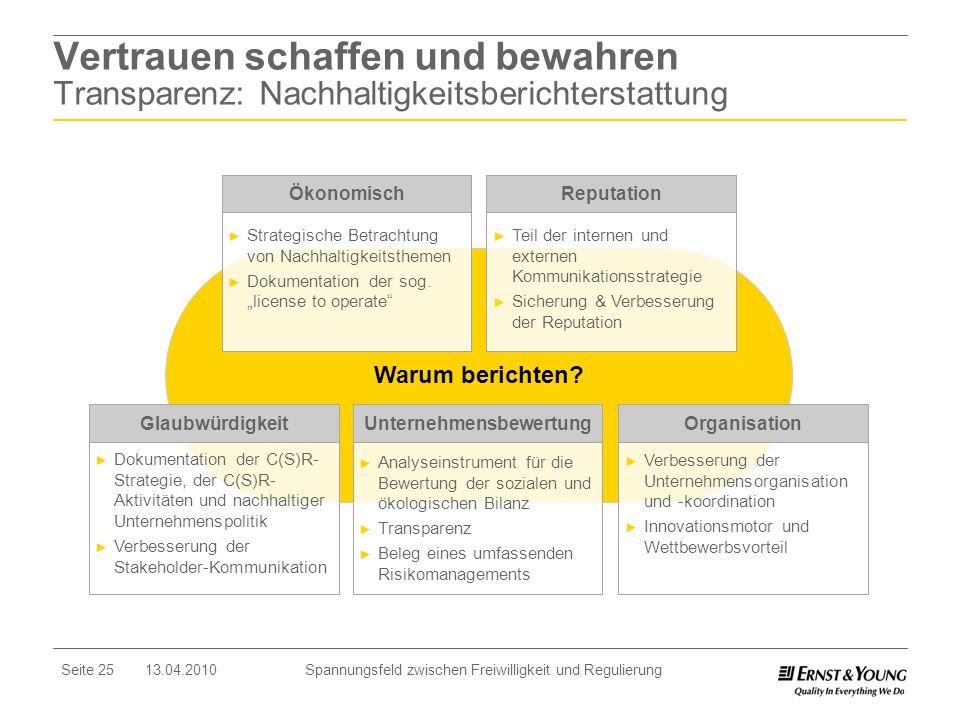Seite 25 13.04.2010 Spannungsfeld zwischen Freiwilligkeit und Regulierung Vertrauen schaffen und bewahren Transparenz: Nachhaltigkeitsberichterstattun