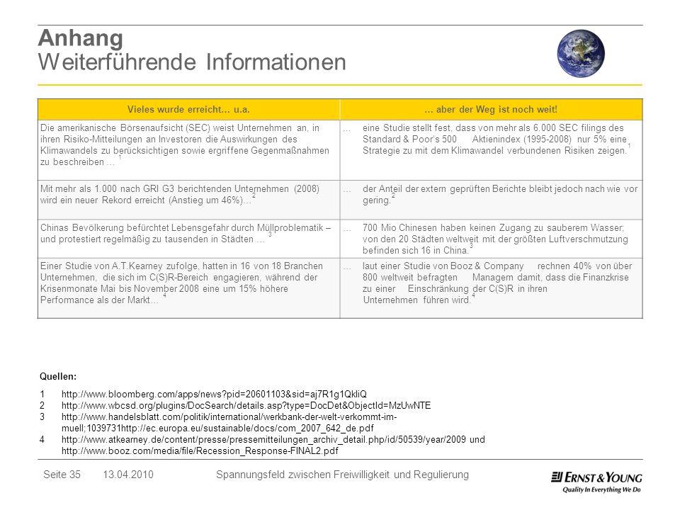 Seite 35 13.04.2010 Spannungsfeld zwischen Freiwilligkeit und Regulierung Anhang Weiterführende Informationen Vieles wurde erreicht… u.a.… aber der We