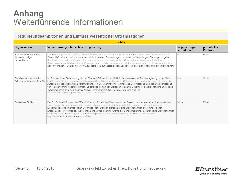 Seite 43 13.04.2010 Spannungsfeld zwischen Freiwilligkeit und Regulierung Anhang Weiterführende Informationen Politik OrganisationVerlautbarungen hins