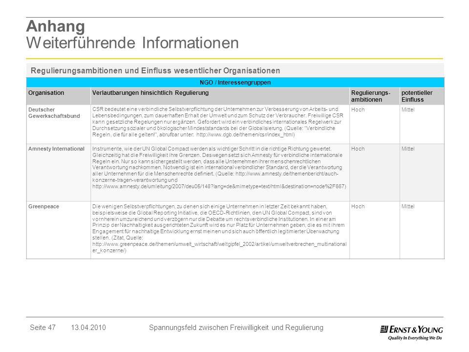 Seite 47 13.04.2010 Spannungsfeld zwischen Freiwilligkeit und Regulierung Anhang Weiterführende Informationen NGO / Interessengruppen OrganisationVerl