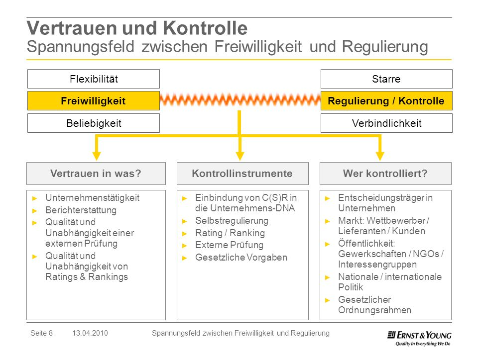 Seite 8 13.04.2010 Spannungsfeld zwischen Freiwilligkeit und Regulierung Vertrauen und Kontrolle Spannungsfeld zwischen Freiwilligkeit und Regulierung