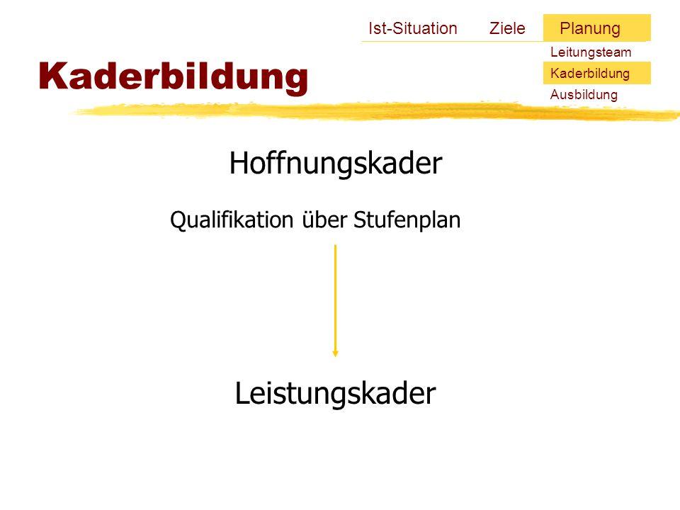 Hoffnungskader Kaderbildung Ist-Situation Ziele Planung Qualifikation über Stufenplan Leitungsteam Kaderbildung Ausbildung Leistungskader