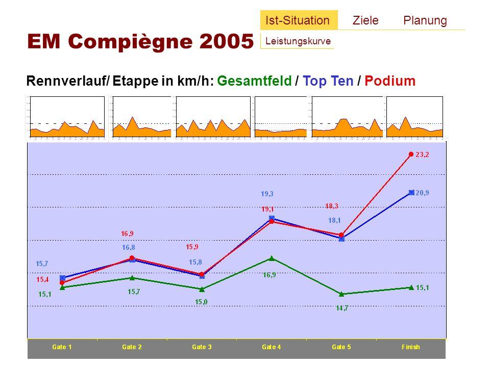 Rennverlauf/ Etappe in km/h: Podium / Team AUT Ist-Situation Ziele Planung EM Compiègne 2005 Leistungskurve