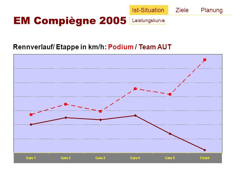 Rennverlauf/ Etappe in km/h: Gesamtfeld / Top Ten / Podium Ist-Situation Ziele Planung Leistungskurve WEG Aachen 2006