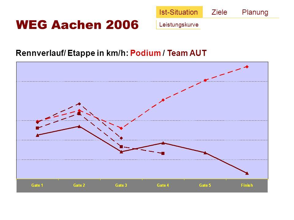 Rennverlauf/ Etappe in km/h: Podium / Team AUT Ist-Situation Ziele Planung Leistungskurve WEG Aachen 2006