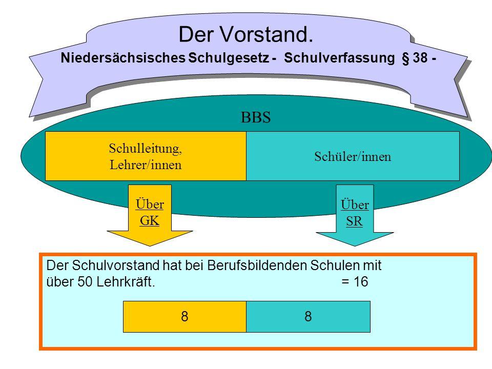 BBS Der Vorstand. Niedersächsisches Schulgesetz - Schulverfassung § 38 - 88 Schulleitung, Lehrer/innen Schüler/innen Über GK Über SR Der Schulvorstand