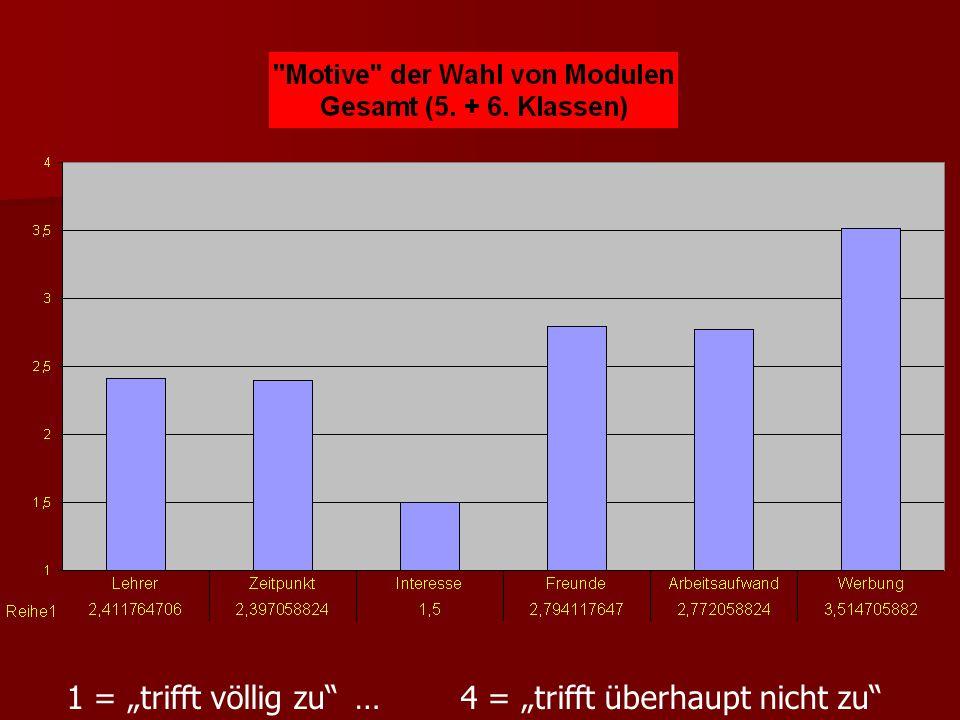 Überlegtheit der Wahl für die Module: 5.Klassen: 41% länger überlegt 58,6% schnell entschieden 6.