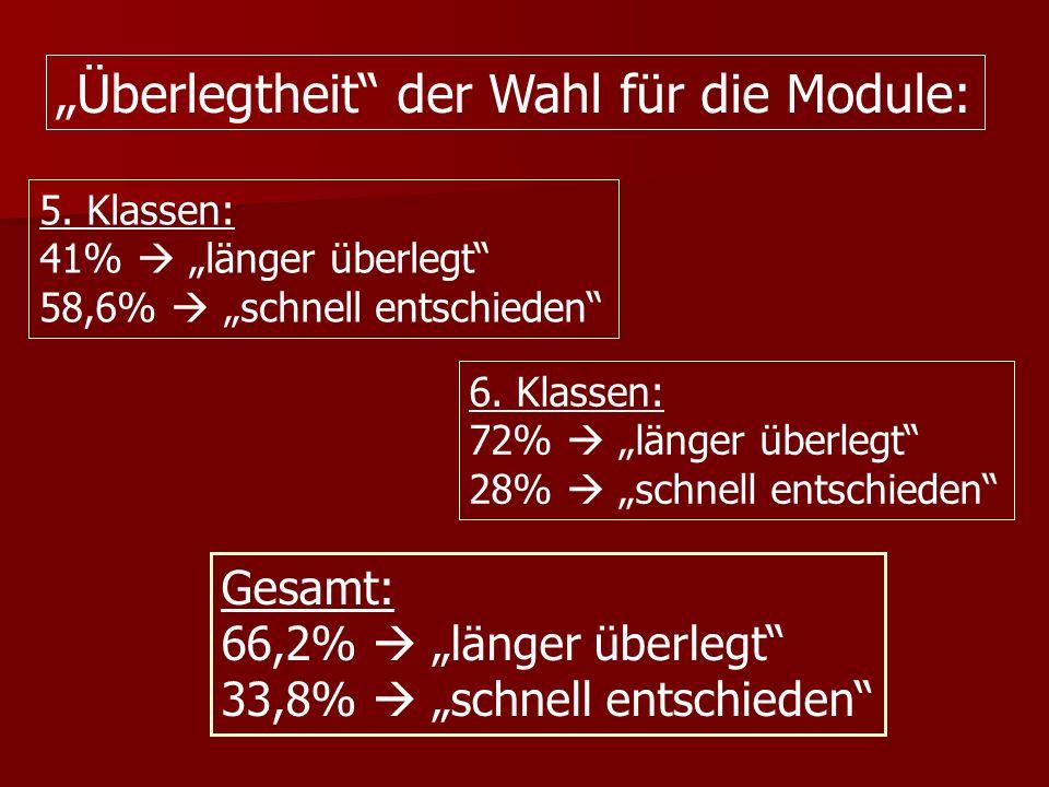 Überlegtheit der Wahl für die Module: 5. Klassen: 41% länger überlegt 58,6% schnell entschieden 6.