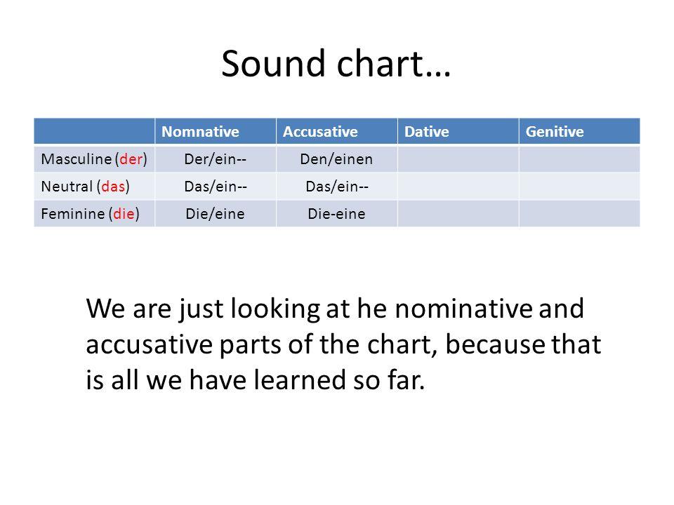 Sound chart… NomnativeAccusativeDativeGenitive Masculine (der) Der/ein--Den/einen Neutral (das) Das/ein-- Feminine (die) Die/eineDie-eine We are just