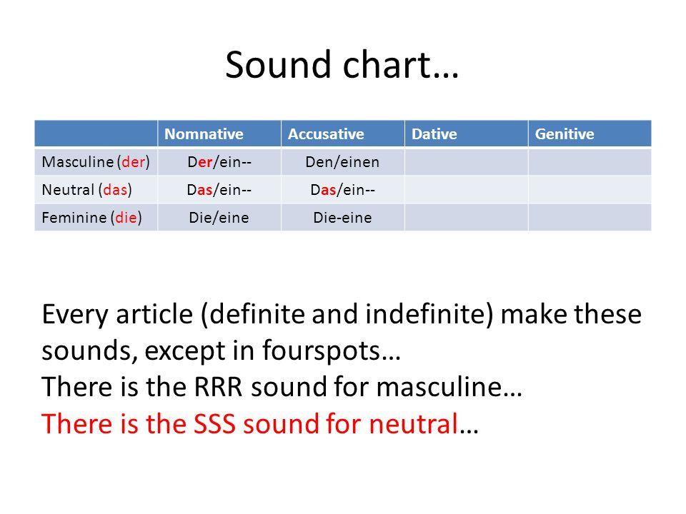Sound chart… NomnativeAccusativeDativeGenitive Masculine (der) Der/ein--Den/einen Neutral (das) Das/ein-- Feminine (die) Die/eineDie-eine Every article (definite and indefinite) make these sounds, except in fourspots… There is the RRR sound for masculine… There is the SSS sound for neutral…