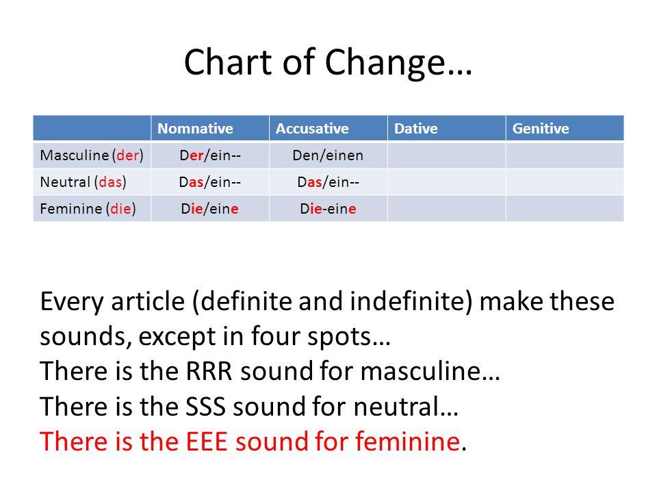 Chart of Change… NomnativeAccusativeDativeGenitive Masculine (der) Der/ein--Den/einen Neutral (das) Das/ein-- Feminine (die) Die/eineDie-eine Every ar