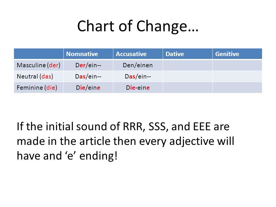 Chart of Change… NomnativeAccusativeDativeGenitive Masculine (der) Der/ein--Den/einen Neutral (das) Das/ein-- Feminine (die) Die/eineDie-eine If the i