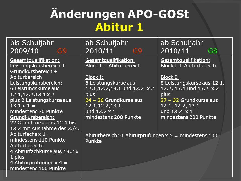 Änderungen APO-GOSt Abitur 1 Abiturbereich: 4 Abiturprüfungen x 5 = mindestens 100 Punkte Gesamtqualifikation: Block I + Abiturbereich Block I: 8 Leis