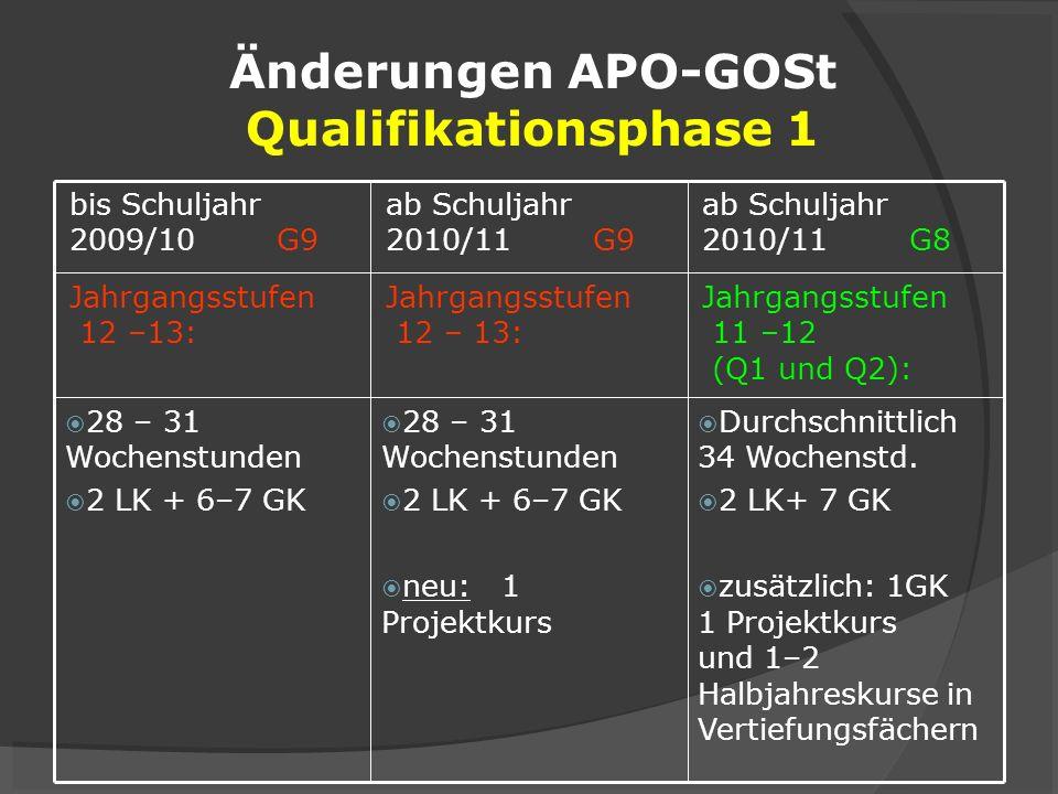 Änderungen APO-GOSt Qualifikationsphase 1 Durchschnittlich 34 Wochenstd. 2 LK+ 7 GK zusätzlich: 1GK 1 Projektkurs und 1–2 Halbjahreskurse in Vertiefun