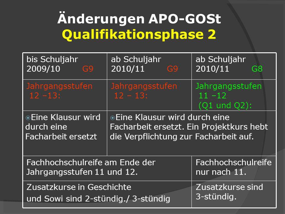 Änderungen APO-GOSt Qualifikationsphase 2 Zusatzkurse sind 3-stündig. Zusatzkurse in Geschichte und Sowi sind 2-stündig./ 3-stündig Fachhochschulreife
