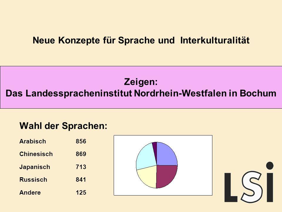 Zeigen: Das Landesspracheninstitut Nordrhein-Westfalen in Bochum Neue Konzepte für Sprache und Interkulturalität Wahl der Sprachen: Arabisch856 Chinesisch869 Japanisch713 Russisch841 Andere 125