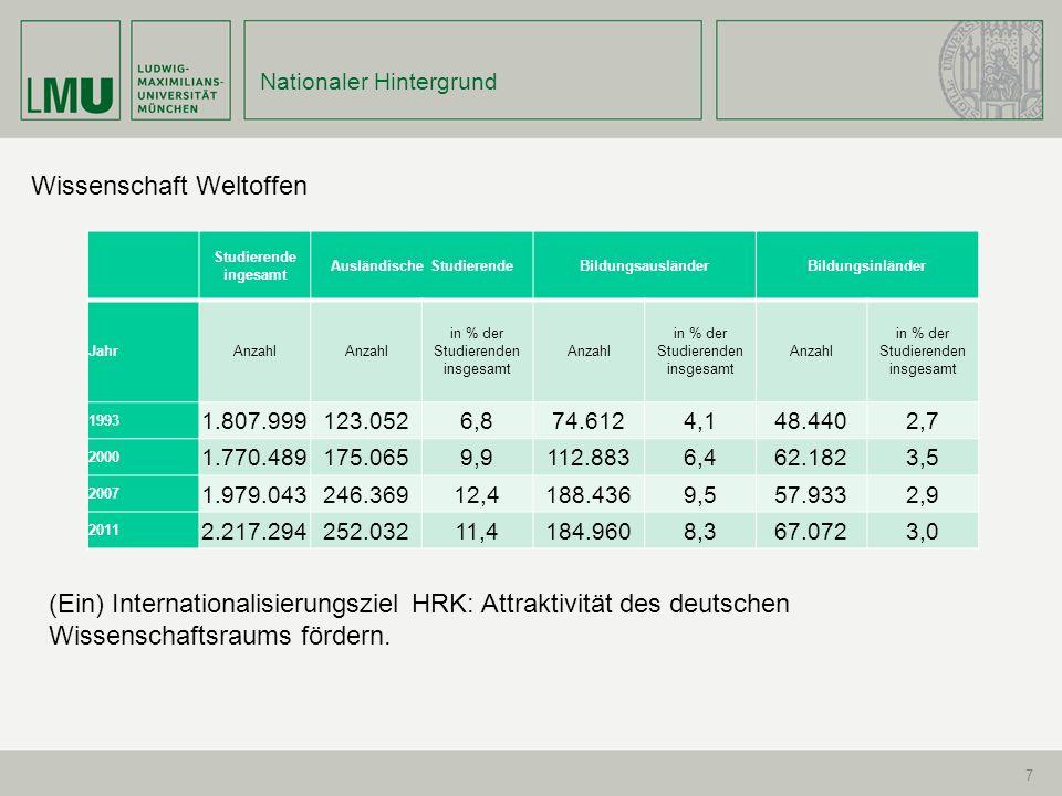 7 Nationaler Hintergrund Wissenschaft Weltoffen Studierende ingesamt Ausländische StudierendeBildungsausländerBildungsinländer JahrAnzahl in % der Studierenden insgesamt Anzahl in % der Studierenden insgesamt Anzahl in % der Studierenden insgesamt 1993 1.807.999123.0526,874.6124,148.4402,7 2000 1.770.489175.0659,9112.8836,462.1823,5 2007 1.979.043246.36912,4188.4369,557.9332,9 2011 2.217.294252.03211,4184.9608,367.0723,0 (Ein) Internationalisierungsziel HRK: Attraktivität des deutschen Wissenschaftsraums fördern.