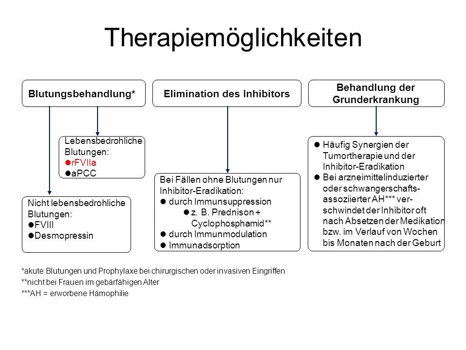 Therapiemöglichkeiten *akute Blutungen und Prophylaxe bei chirurgischen oder invasiven Eingriffen **nicht bei Frauen im gebärfähigen Alter ***AH = erw
