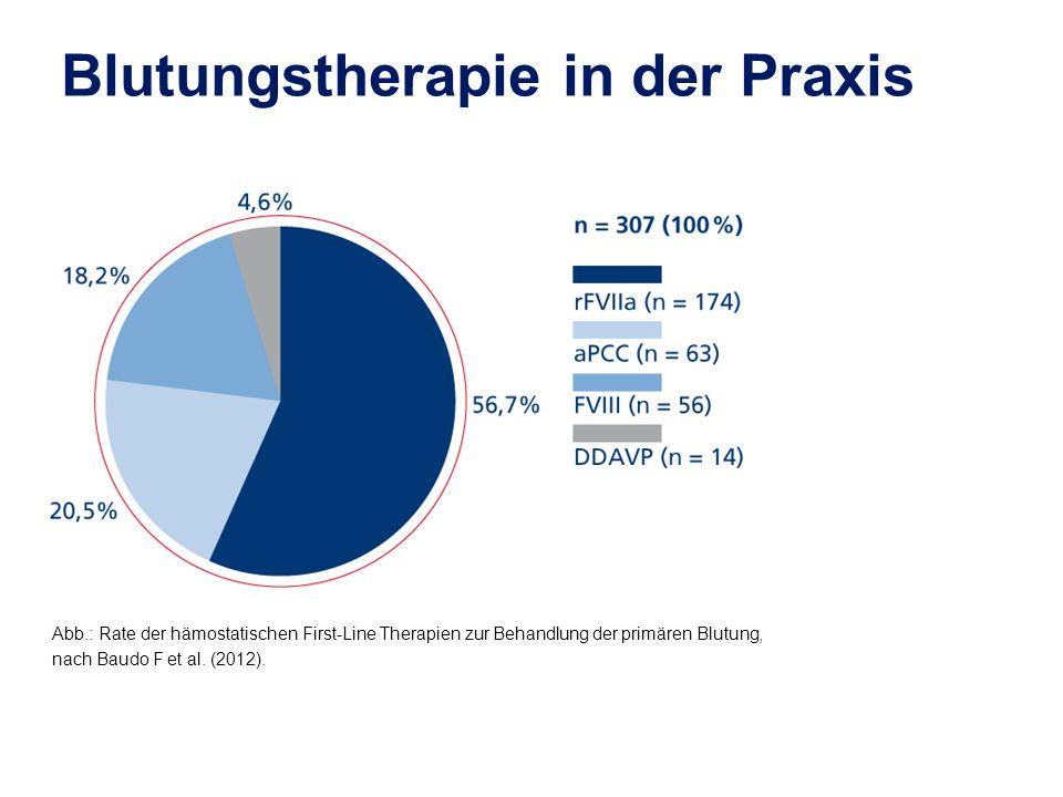 Abb.: Rate der hämostatischen First-Line Therapien zur Behandlung der primären Blutung, nach Baudo F et al. (2012). Blutungstherapie in der Praxis