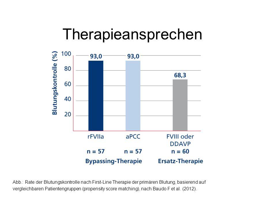 Therapieansprechen Abb.: Rate der Blutungskontrolle nach First-Line Therapie der primären Blutung, basierend auf vergleichbaren Patientengruppen (prop