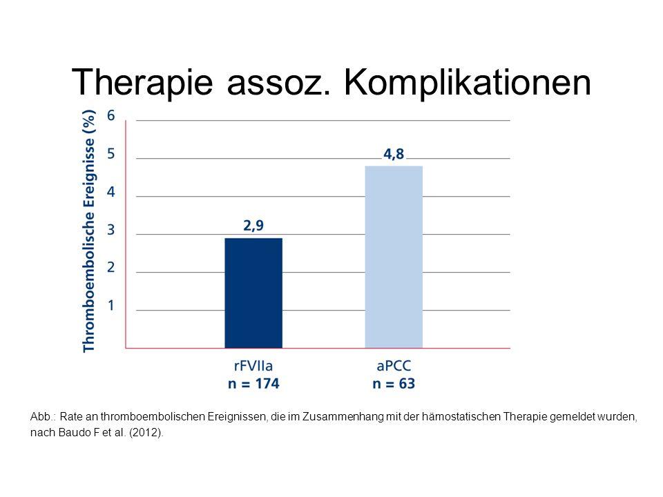 Therapie assoz. Komplikationen Abb.: Rate an thromboembolischen Ereignissen, die im Zusammenhang mit der hämostatischen Therapie gemeldet wurden, nach
