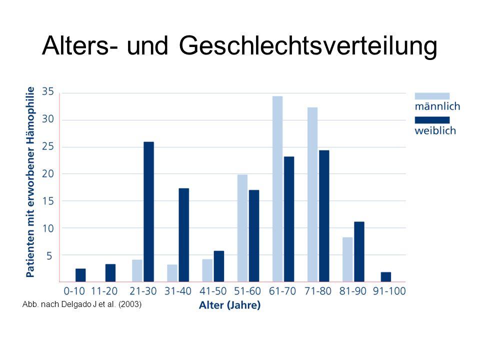 Alters- und Geschlechtsverteilung Abb. nach Delgado J et al. (2003)