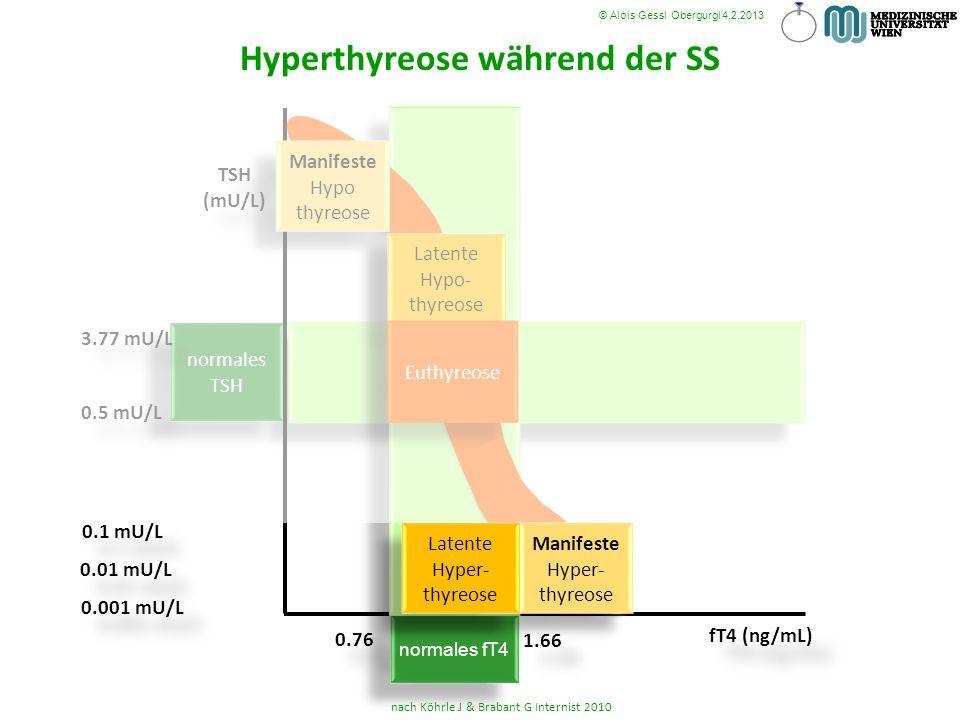 Hyperthyreose während der SS normales TSH normales fT4 TSH (mU/L) TSH (mU/L) fT4 (ng/mL) 1.66 0.76 3.77 mU/L 0.5 mU/L nach Köhrle J & Brabant G Intern