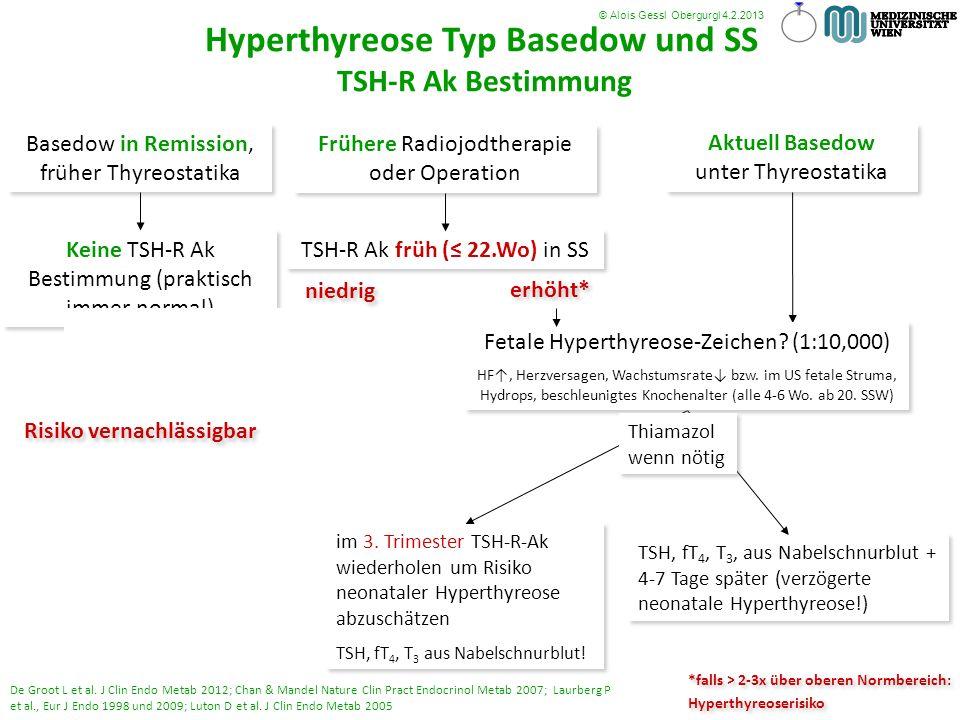 Basedow in Remission, früher Thyreostatika Aktuell Basedow unter Thyreostatika Frühere Radiojodtherapie oder Operation Keine TSH-R Ak Bestimmung (prak
