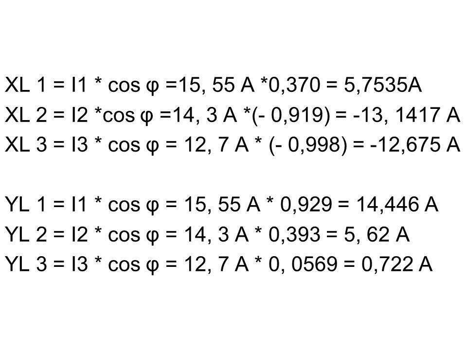 Xn = 5,7535A + (- 13, 1417A) + (-12,675A) Xn = -20, 06A Yn = 14,446A + 5, 62A + 0,722A Yn = 20,788A In = = 28,89 A