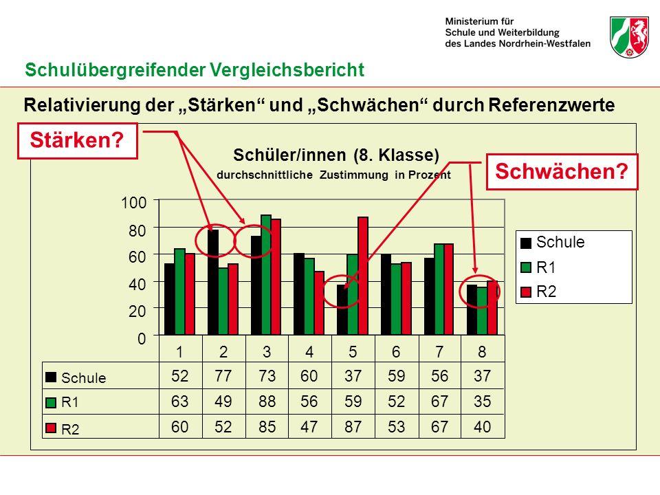 Relativierung der Stärken und Schwächen durch Referenzwerte Schulübergreifender Vergleichsbericht