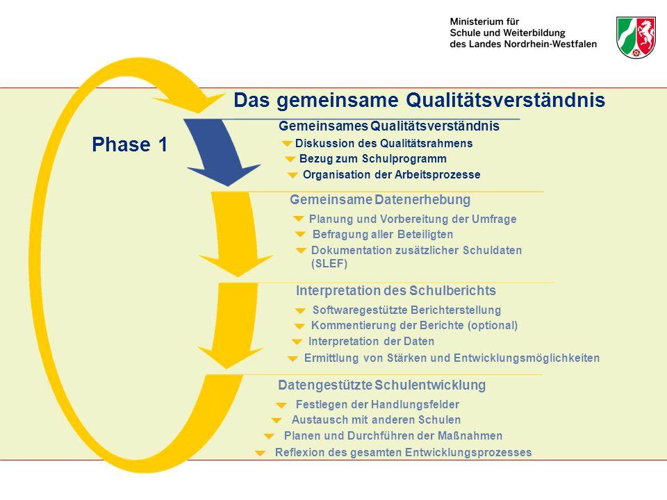 Organisation der Arbeitsprozesse Bezug zum Schulprogramm Diskussion des Qualitätsrahmens Gemeinsames Qualitätsverständnis Dokumentation zusätzlicher S