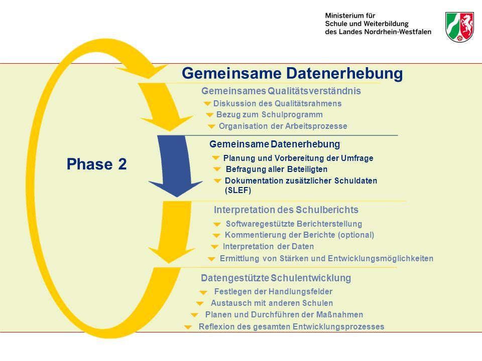 Gemeinsame Datenerhebung Organisation der Arbeitsprozesse Bezug zum Schulprogramm Diskussion des Qualitätsrahmens Gemeinsames Qualitätsverständnis Dok