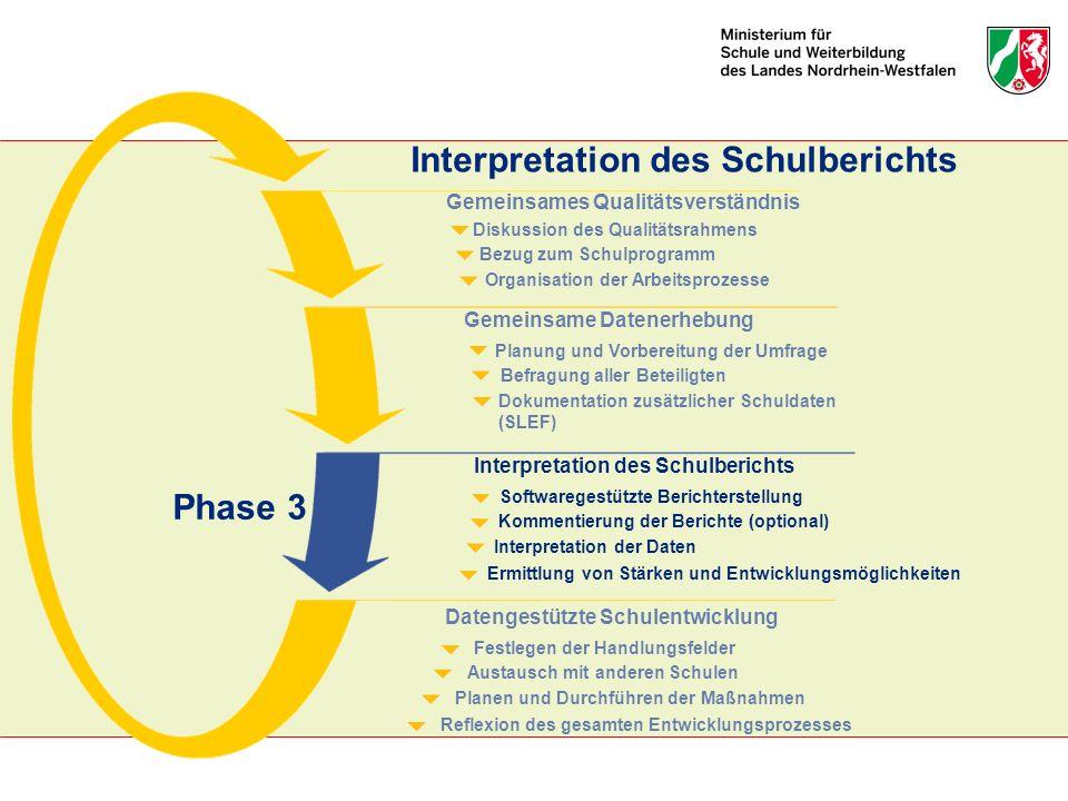 Interpretation des Schulberichts Organisation der Arbeitsprozesse Bezug zum Schulprogramm Diskussion des Qualitätsrahmens Gemeinsames Qualitätsverstän