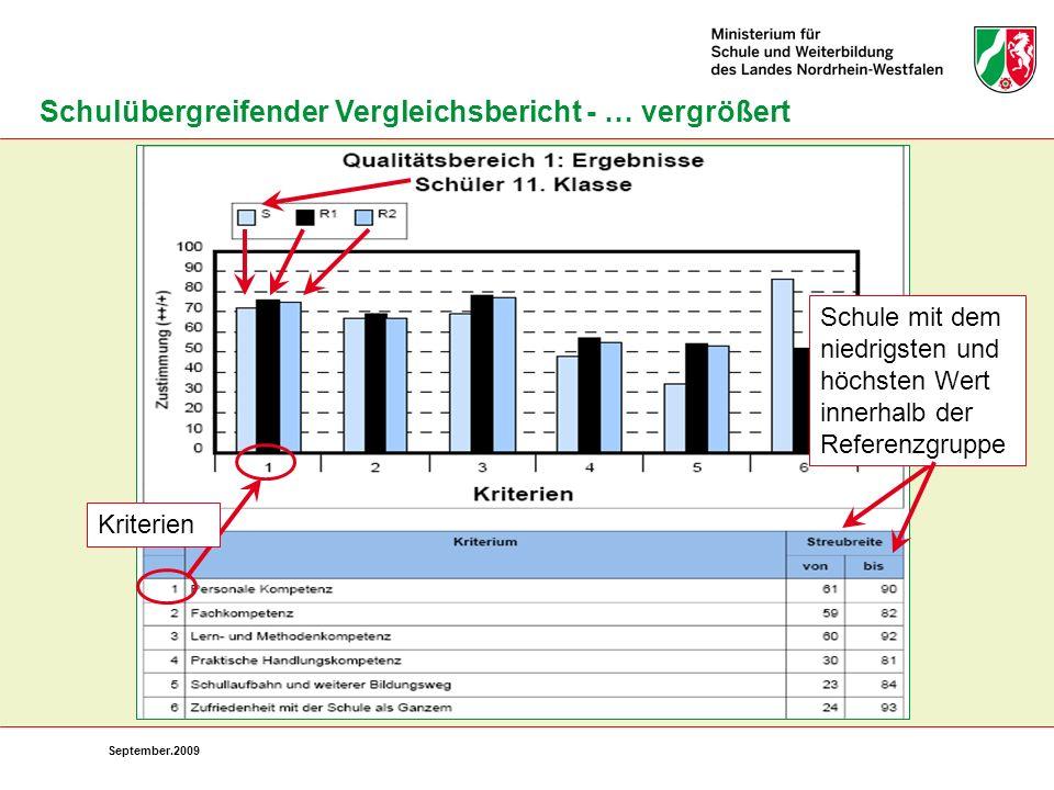 September.2009 Schulübergreifender Vergleichsbericht - … vergrößert Schule mit dem niedrigsten und höchsten Wert innerhalb der Referenzgruppe Kriterie