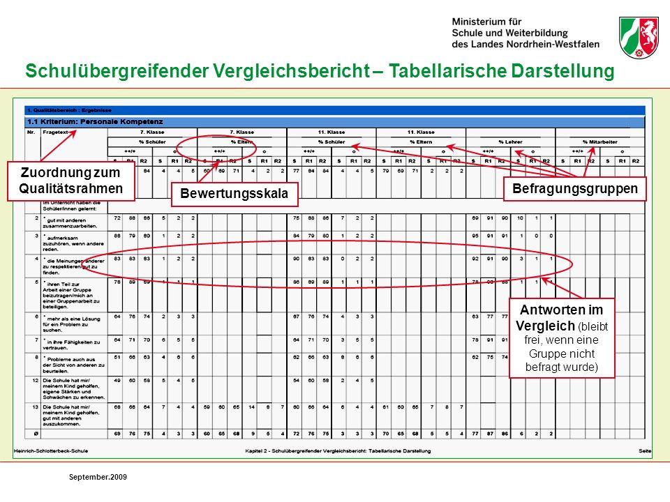 September.2009 Schulübergreifender Vergleichsbericht – Tabellarische Darstellung Zuordnung zum Qualitätsrahmen Bewertungsskala Befragungsgruppen Antwo