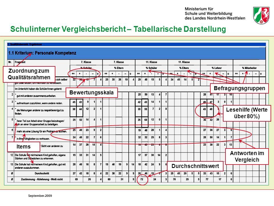 September.2009 Schulinterner Vergleichsbericht – Tabellarische Darstellung Zuordnung zum Qualitätsrahmen Bewertungsskala Befragungsgruppen Antworten i