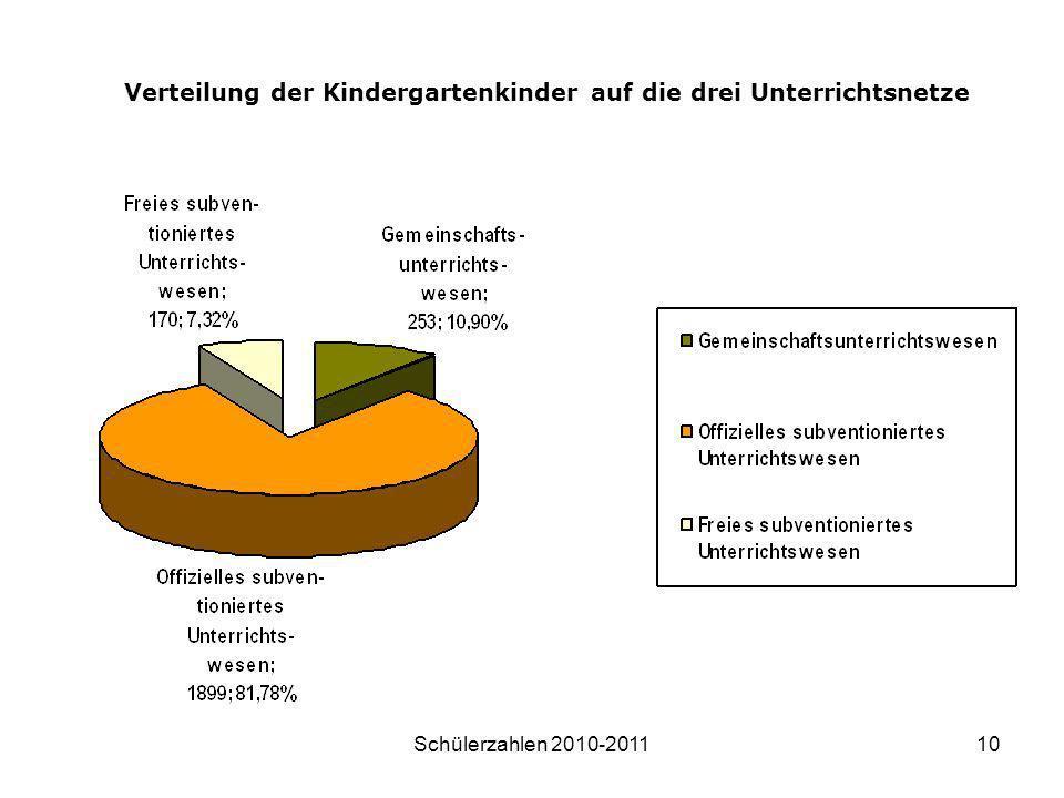 Schülerzahlen 2010-201110 Verteilung der Kindergartenkinder auf die drei Unterrichtsnetze