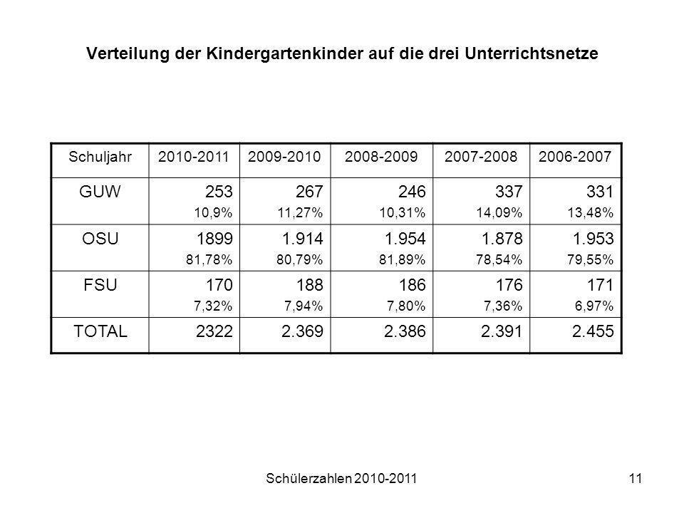 Schülerzahlen 2010-201111 Verteilung der Kindergartenkinder auf die drei Unterrichtsnetze Schuljahr2010-20112009-20102008-20092007-20082006-2007 GUW25
