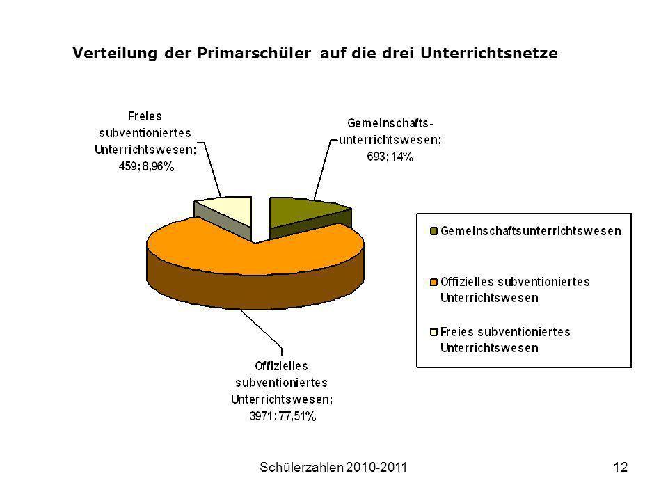 Schülerzahlen 2010-201112 Verteilung der Primarschüler auf die drei Unterrichtsnetze