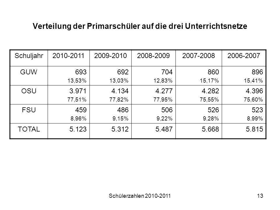 Schülerzahlen 2010-201113 Verteilung der Primarschüler auf die drei Unterrichtsnetze Schuljahr2010-20112009-20102008-20092007-20082006-2007 GUW693 13,