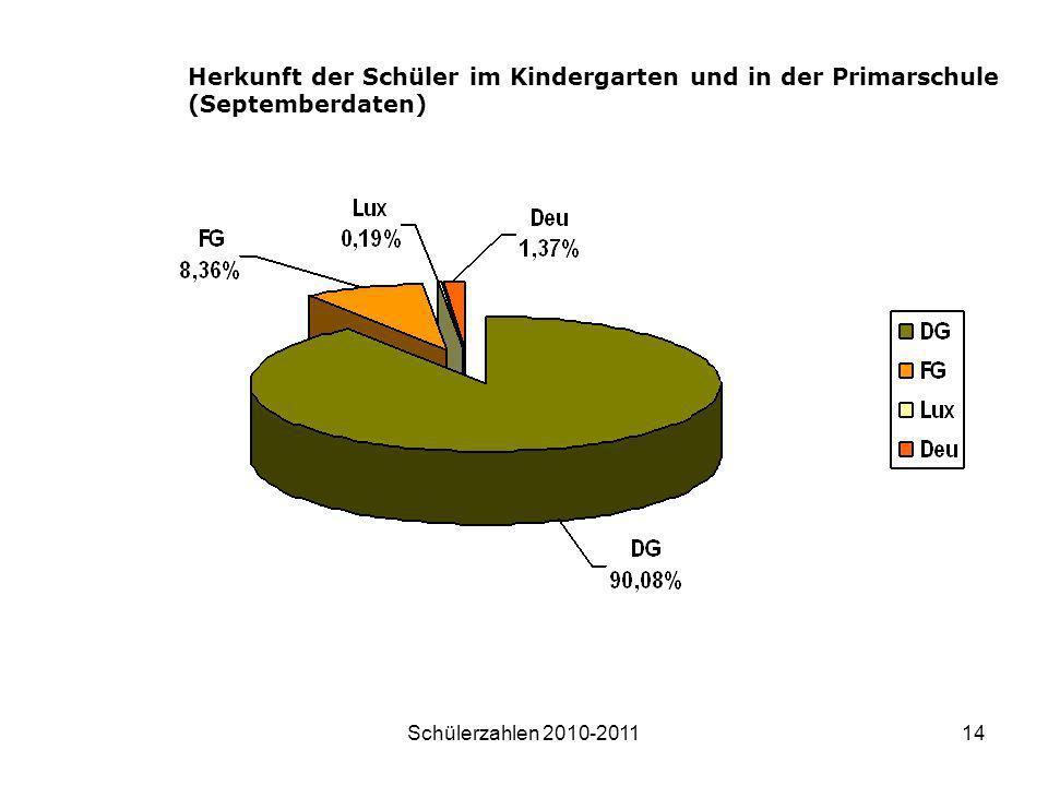 Schülerzahlen 2010-201114 Herkunft der Schüler im Kindergarten und in der Primarschule (Septemberdaten)