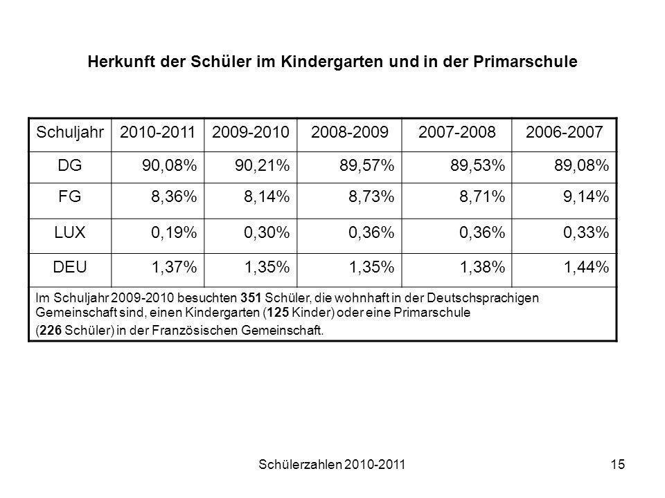 Schülerzahlen 2010-201115 Herkunft der Schüler im Kindergarten und in der Primarschule Schuljahr2010-20112009-20102008-20092007-20082006-2007 DG90,08%
