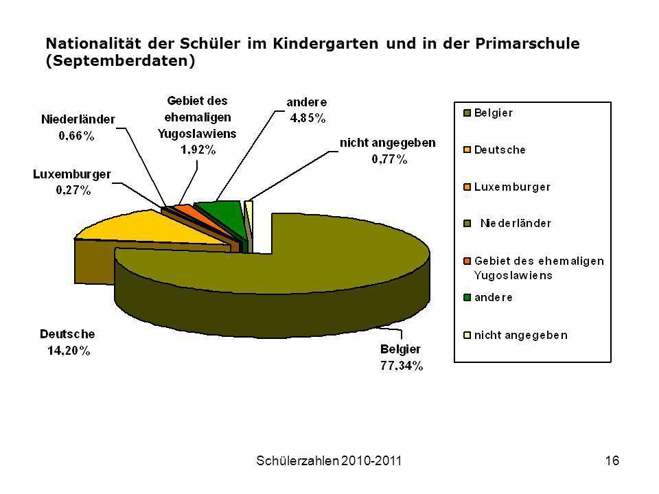 Schülerzahlen 2010-201116 Nationalität der Schüler im Kindergarten und in der Primarschule (Septemberdaten)