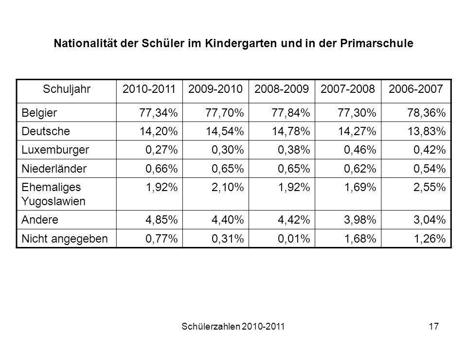 Schülerzahlen 2010-201117 Nationalität der Schüler im Kindergarten und in der Primarschule Schuljahr2010-20112009-20102008-20092007-20082006-2007 Belg